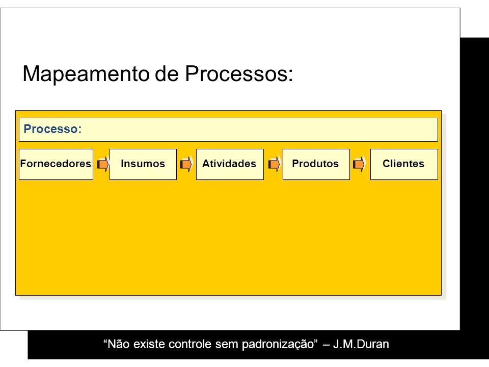 Mapeamento de Processos: FornecedoresInsumosAtividadesProdutosClientes Processo: Não existe controle sem padronização – J.M.Duran