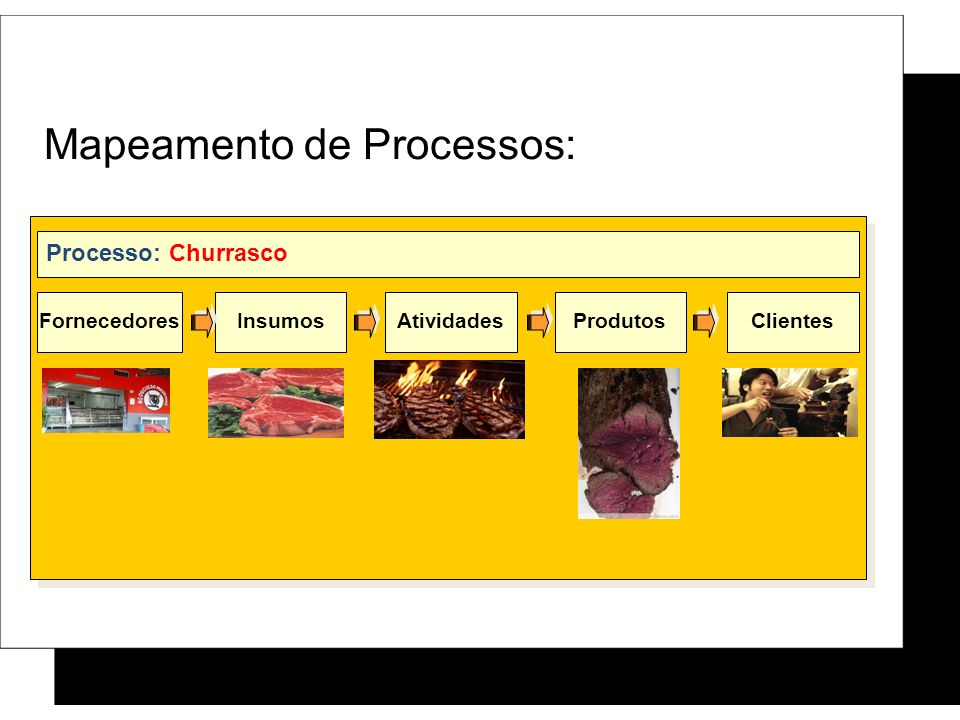Mapeamento de Processos: FornecedoresInsumosAtividadesProdutosClientes Processo: Churrasco