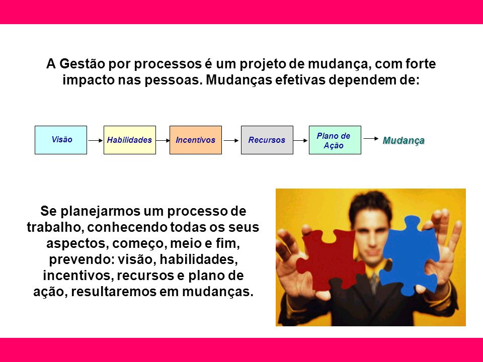 Visão HabilidadesIncentivosRecursos Plano de Ação Mudança Se planejarmos um processo de trabalho, conhecendo todas os seus aspectos, começo, meio e fi