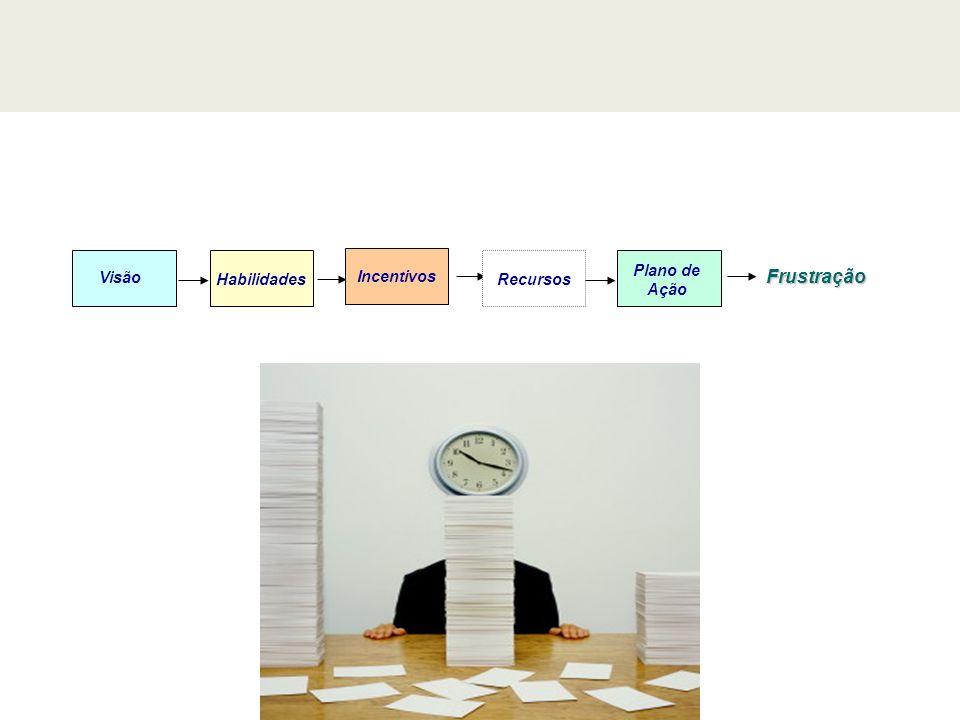 Visão Habilidades Plano de Ação Incentivos Frustração Recursos