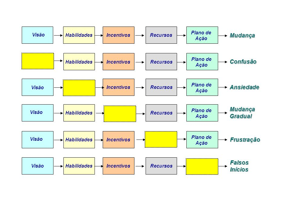 Visão HabilidadesIncentivosRecursos Plano de Ação HabilidadesIncentivosRecursos Plano de Ação Visão IncentivosRecursos Plano de Ação Visão Habilidades