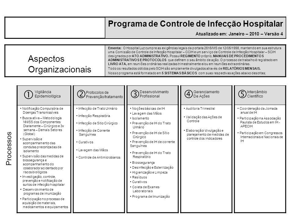 Programa de Controle de Infecção Hospitalar Atualizado em: Janeiro – 2010 – Versão 4 Ementa: O Hospital Luz cumpre as exigências legais da portaria 26