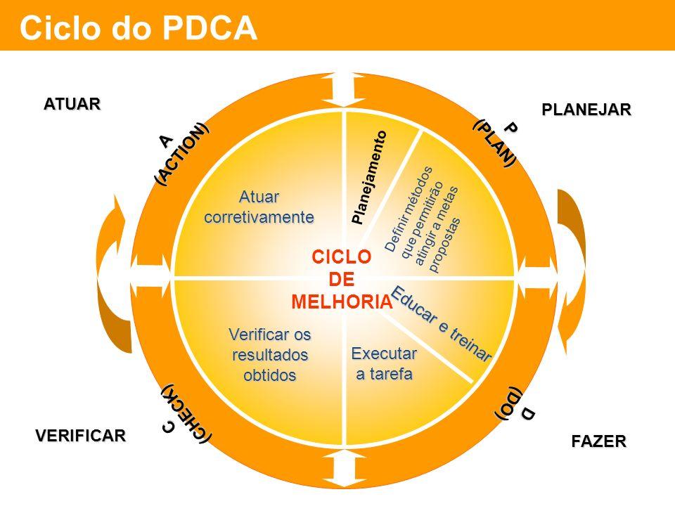 Planejamento Definir métodos que permitirão atingir a metas propostas Atuarcorretivamente Verificar os resultadosobtidos P(PLAN) ATUAR Educar e treina