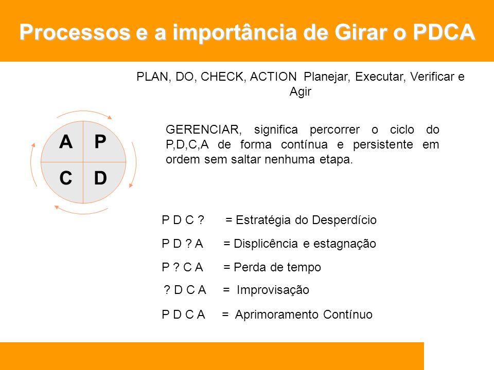 A C P D PLAN, DO, CHECK, ACTION Planejar, Executar, Verificar e Agir GERENCIAR, significa percorrer o ciclo do P,D,C,A de forma contínua e persistente