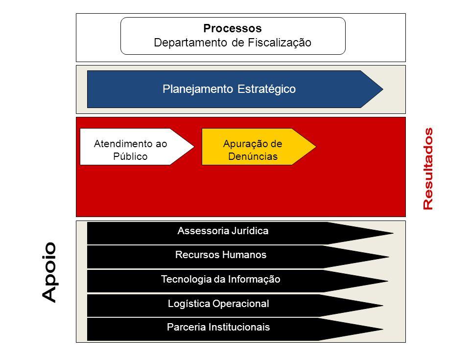 Processos Departamento de Fiscalização Planejamento Estratégico Atendimento ao Público Apuração de Denúncias Assessoria Jurídica Recursos Humanos Tecn