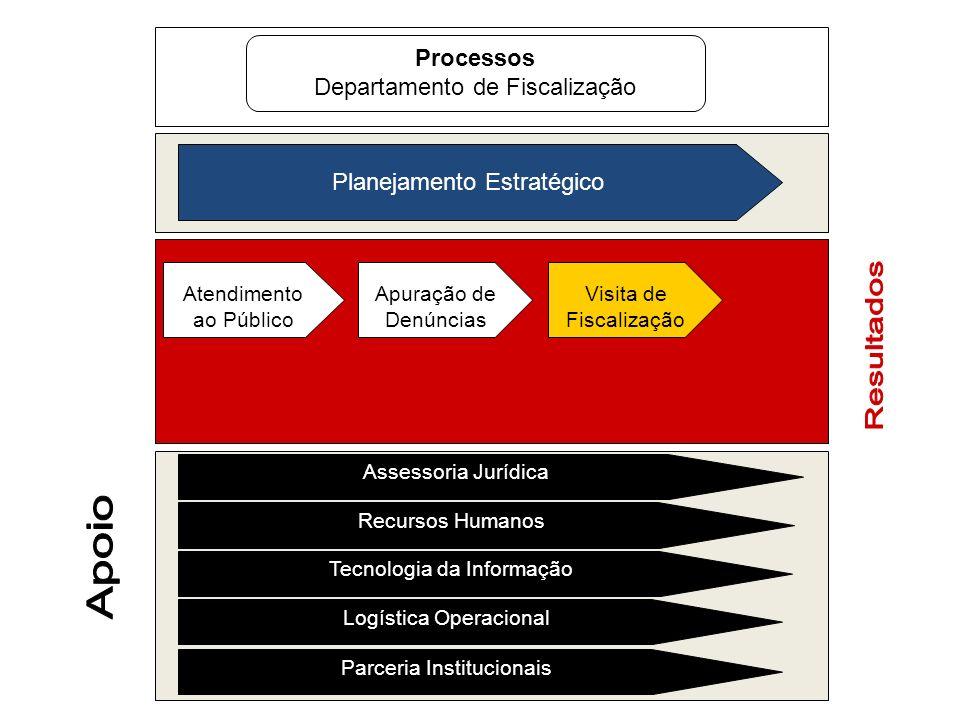 Processos Departamento de Fiscalização Planejamento Estratégico Atendimento ao Público Apuração de Denúncias Visita de Fiscalização Assessoria Jurídic