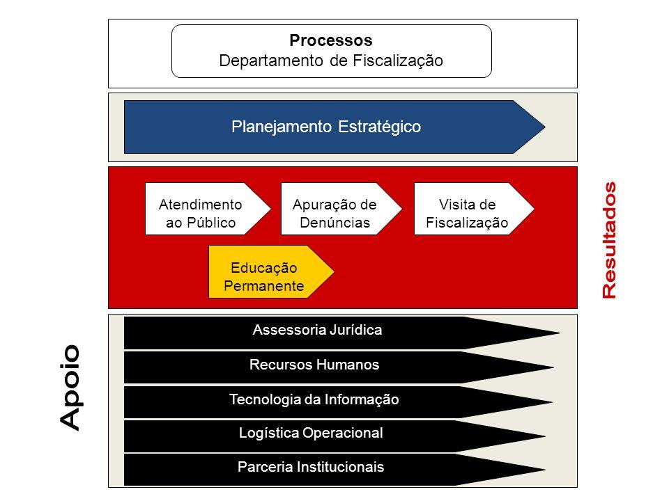 Processos Departamento de Fiscalização Planejamento Estratégico Atendimento ao Público Apuração de Denúncias Visita de Fiscalização Educação Permanent