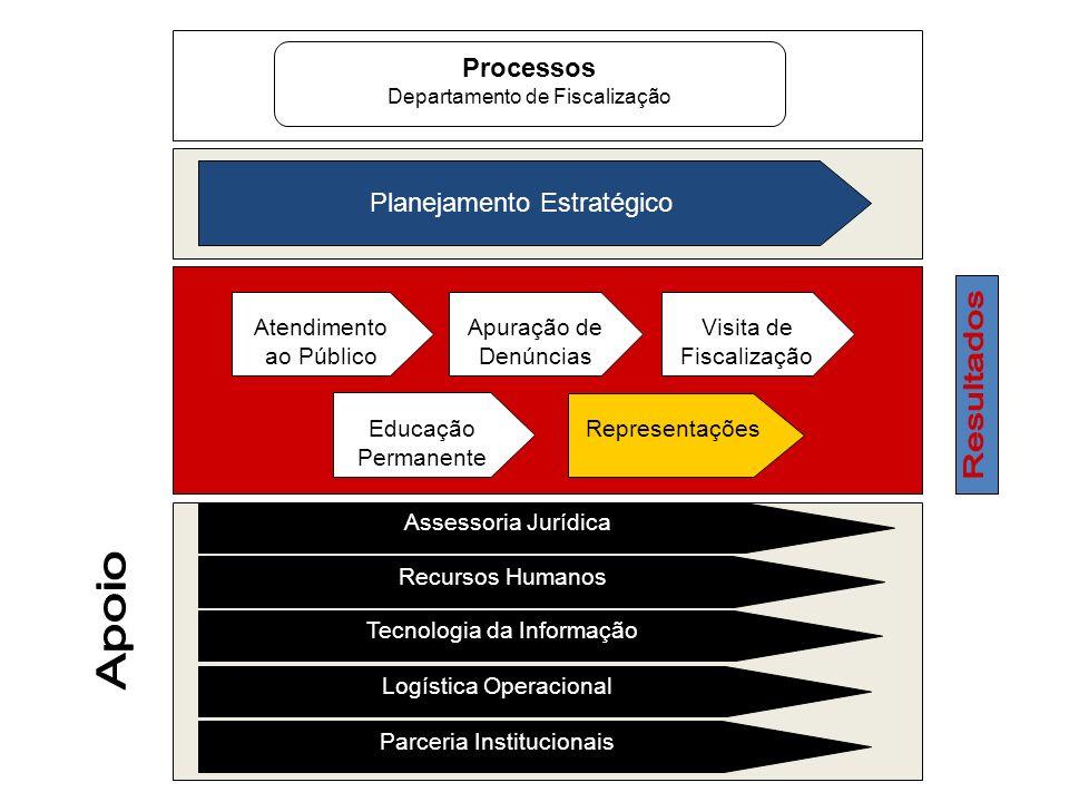 Processos Departamento de Fiscalização Planejamento Estratégico Atendimento ao Público Assessoria Jurídica Recursos Humanos Tecnologia da Informação L
