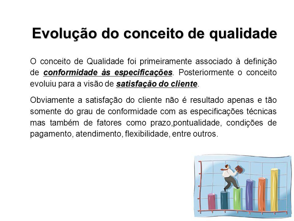 conformidade às especificações satisfação do cliente O conceito de Qualidade foi primeiramente associado à definição de conformidade às especificações