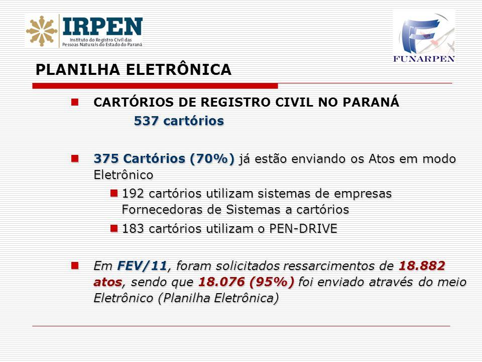 CARTÓRIOS DE REGISTRO CIVIL NO PARANÁ 537 cartórios 375 Cartórios (70%) já estão enviando os Atos em modo Eletrônico 375 Cartórios (70%) já estão envi