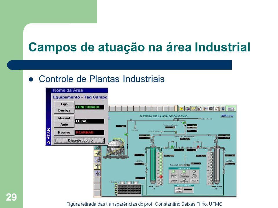 29 Campos de atuação na área Industrial Controle de Plantas Industriais Figura retirada das transparências do prof. Constantino Seixas Filho. UFMG