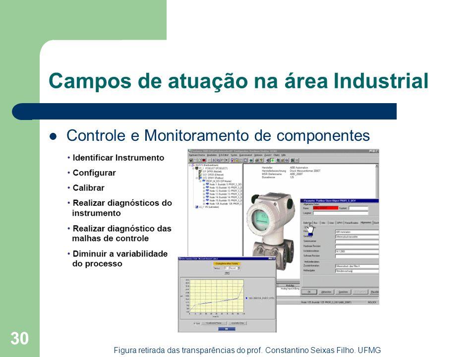 30 Campos de atuação na área Industrial Controle e Monitoramento de componentes Figura retirada das transparências do prof. Constantino Seixas Filho.