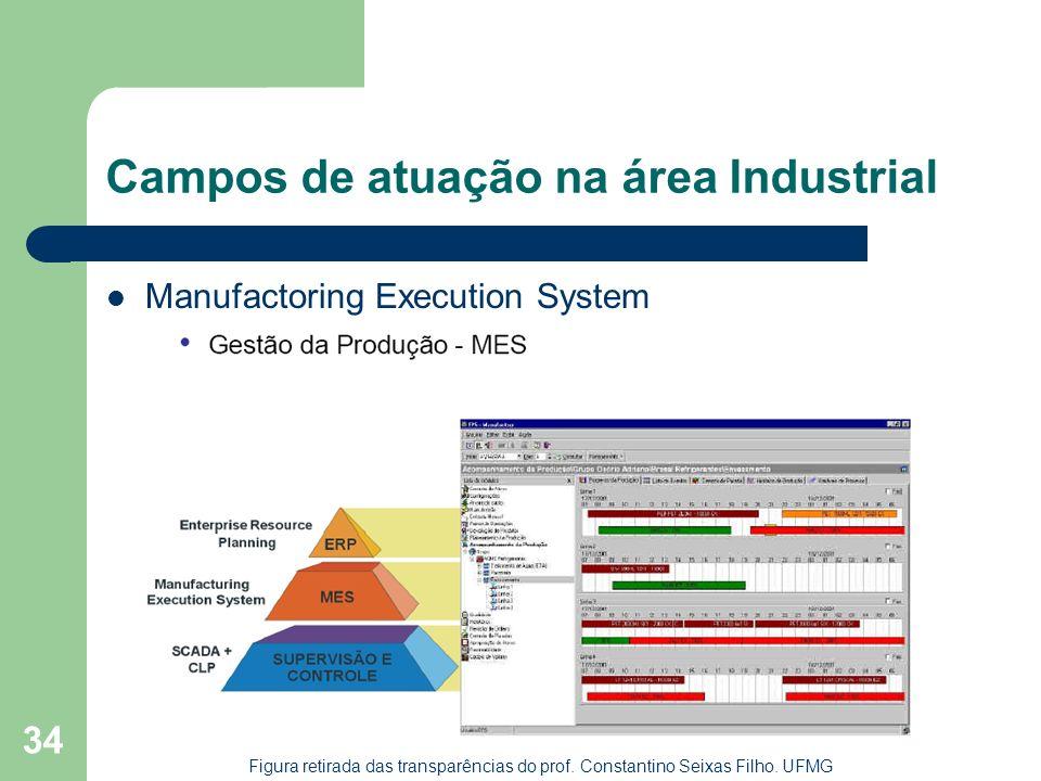 34 Campos de atuação na área Industrial Manufactoring Execution System Figura retirada das transparências do prof. Constantino Seixas Filho. UFMG