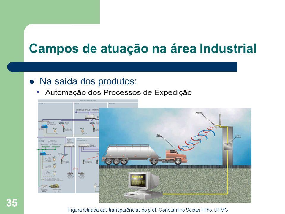 35 Campos de atuação na área Industrial Na saída dos produtos: Figura retirada das transparências do prof. Constantino Seixas Filho. UFMG