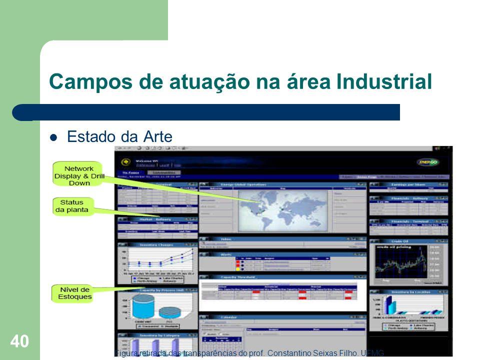 40 Campos de atuação na área Industrial Estado da Arte Figura retirada das transparências do prof. Constantino Seixas Filho. UFMG