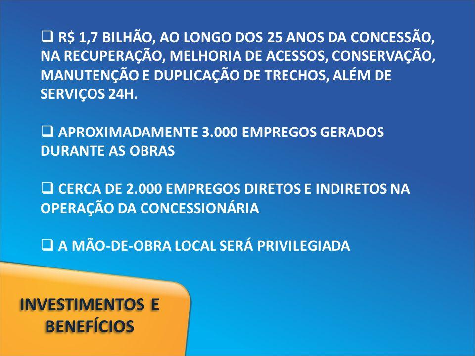 R$ 1,7 BILHÃO, AO LONGO DOS 25 ANOS DA CONCESSÃO, NA RECUPERAÇÃO, MELHORIA DE ACESSOS, CONSERVAÇÃO, MANUTENÇÃO E DUPLICAÇÃO DE TRECHOS, ALÉM DE SERVIÇOS 24H.