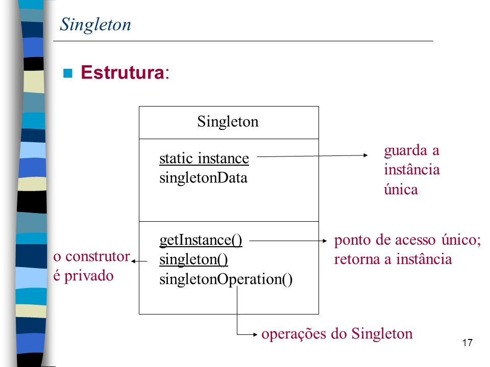 17 Singleton Estrutura: Singleton getInstance() singleton() singletonOperation() ponto de acesso único; retorna a instância o construtor é privado operações do Singleton static instance singletonData guarda a instância única
