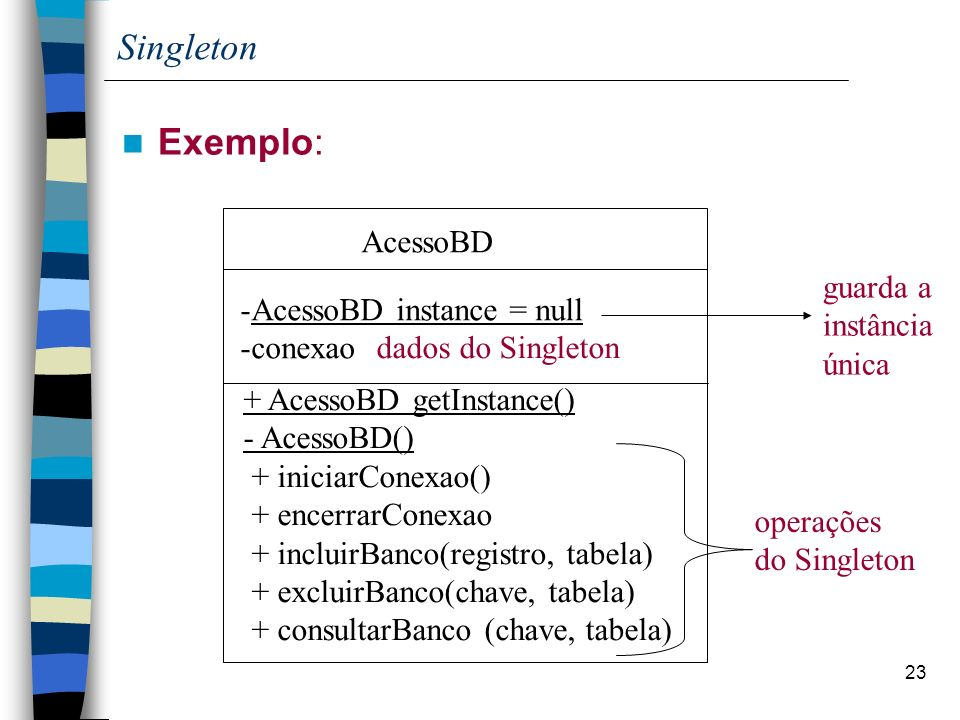 23 Singleton Exemplo: AcessoBD + AcessoBD getInstance() - AcessoBD() + iniciarConexao() + encerrarConexao + incluirBanco(registro, tabela) + excluirBa