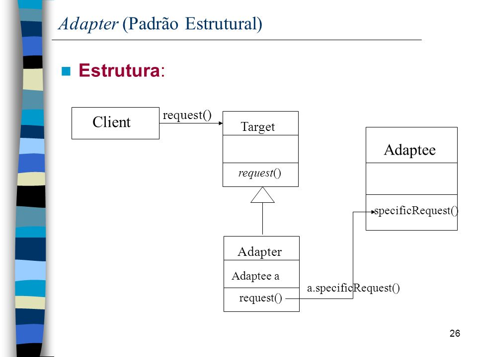 26 Adapter (Padrão Estrutural) Estrutura: Client Adaptee specificRequest() Target request() Adaptee a Adapter request() a.specificRequest() request()