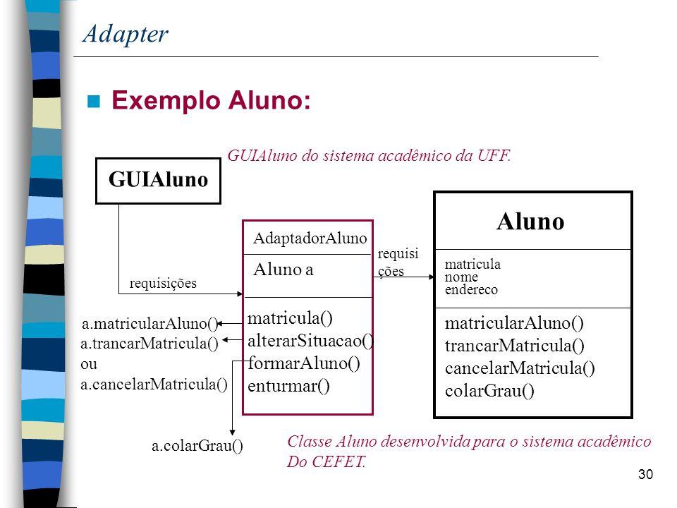 30 Adapter Exemplo Aluno: GUIAluno Aluno Classe Aluno desenvolvida para o sistema acadêmico Do CEFET. GUIAluno do sistema acadêmico da UFF. requisiçõe