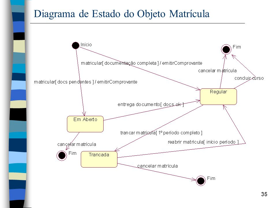 35 Diagrama de Estado do Objeto Matrícula