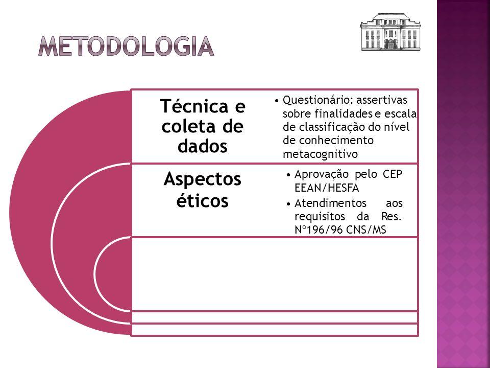Técnica e coleta de dados Aspectos éticos Questionário: assertivas sobre finalidades e escala de classificação do nível de conhecimento metacognitivo