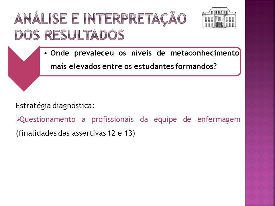 Estratégia diagnóstica: Questionamento a profissionais da equipe de enfermagem (finalidades das assertivas 12 e 13) Onde prevaleceu os níveis de metac