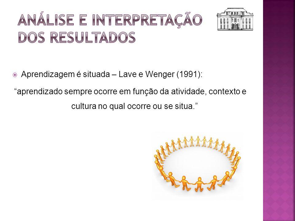 Aprendizagem é situada – Lave e Wenger (1991): aprendizado sempre ocorre em função da atividade, contexto e cultura no qual ocorre ou se situa.