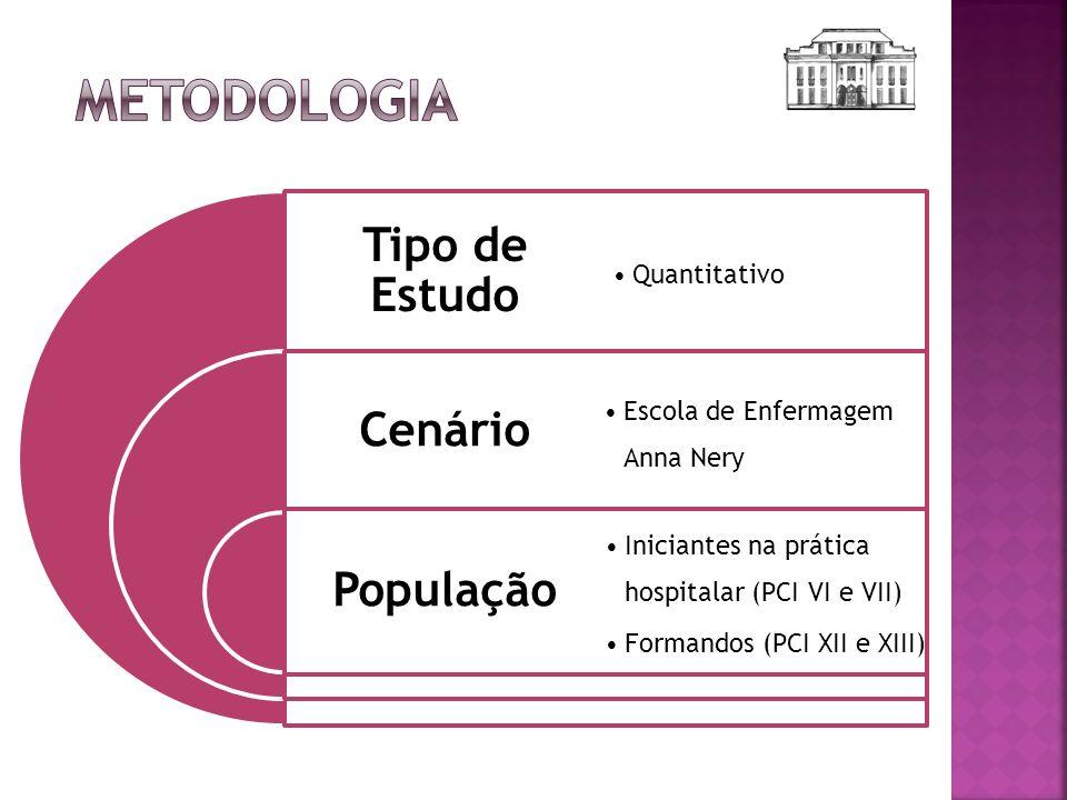 Tipo de Estudo Cenário População Quantitativo Escola de Enfermagem Anna Nery Iniciantes na prática hospitalar (PCI VI e VII) Formandos (PCI XII e XIII