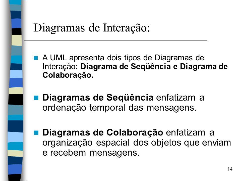 14 Diagramas de Interação: A UML apresenta dois tipos de Diagramas de Interação: Diagrama de Seqüência e Diagrama de Colaboração. Diagramas de Seqüênc