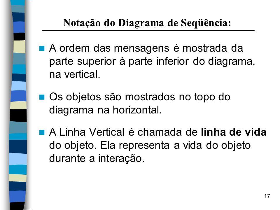 17 Notação do Diagrama de Seqüência: A ordem das mensagens é mostrada da parte superior à parte inferior do diagrama, na vertical. Os objetos são most