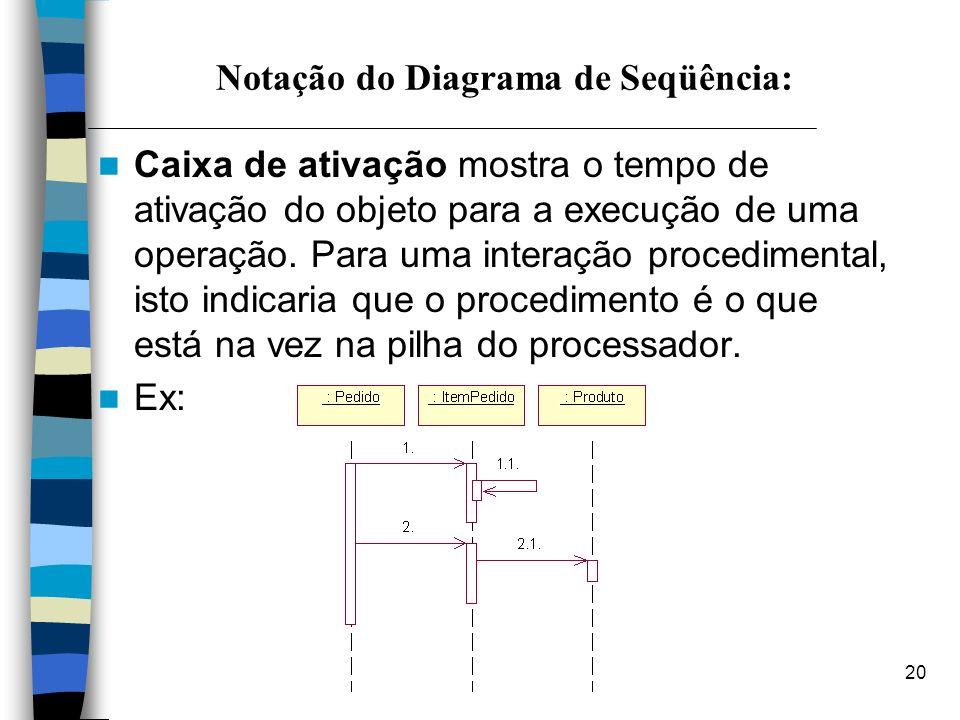 20 Notação do Diagrama de Seqüência: Caixa de ativação mostra o tempo de ativação do objeto para a execução de uma operação. Para uma interação proced