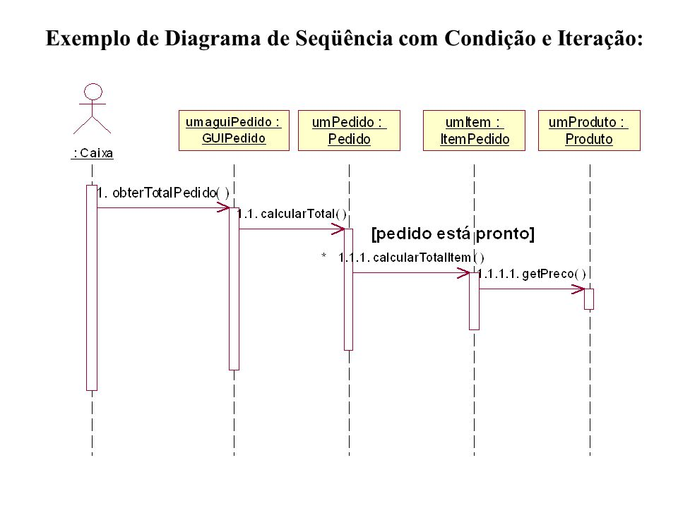 Exemplo de Diagrama de Seqüência com Condição e Iteração: