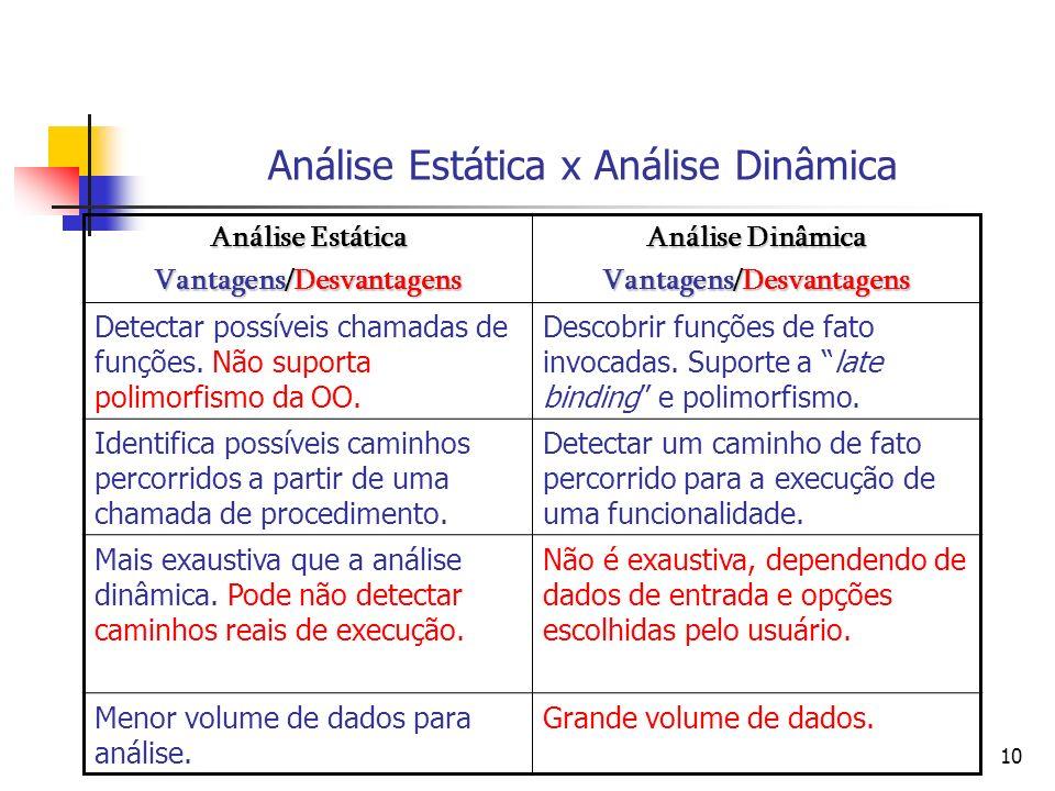 10 Análise Estática x Análise Dinâmica Análise Estática Vantagens/Desvantagens Análise Dinâmica Vantagens/Desvantagens Detectar possíveis chamadas de