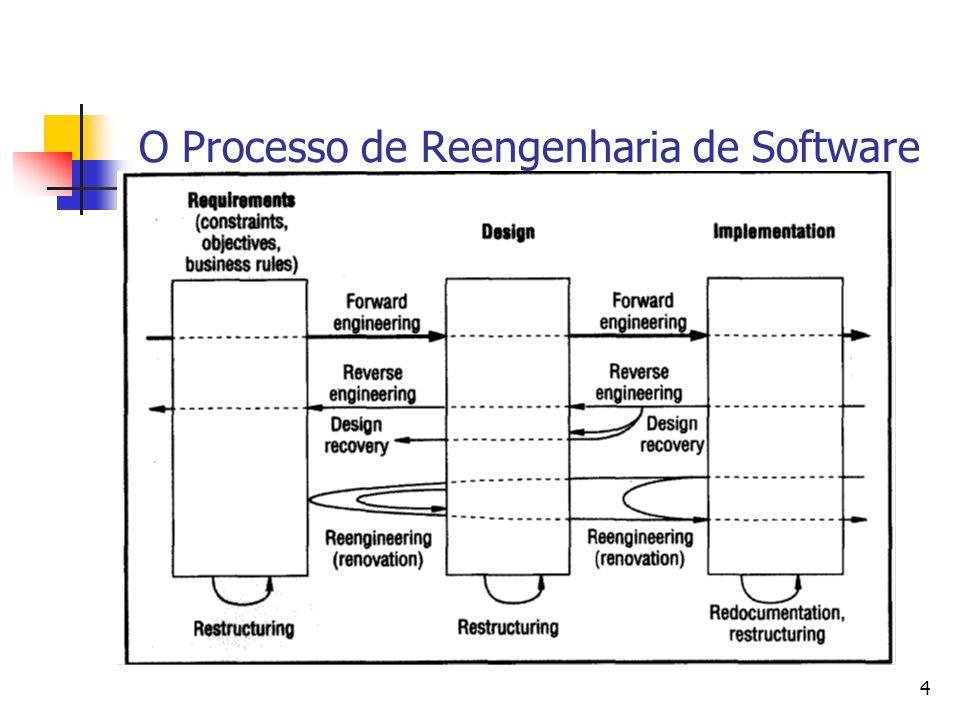 5 Etapas do Processo de Reengenharia Engenharia Reversa: visa à obtenção de uma documentação atualizada dos sistemas de software existentes em um nível de abstração mais alto que o código.