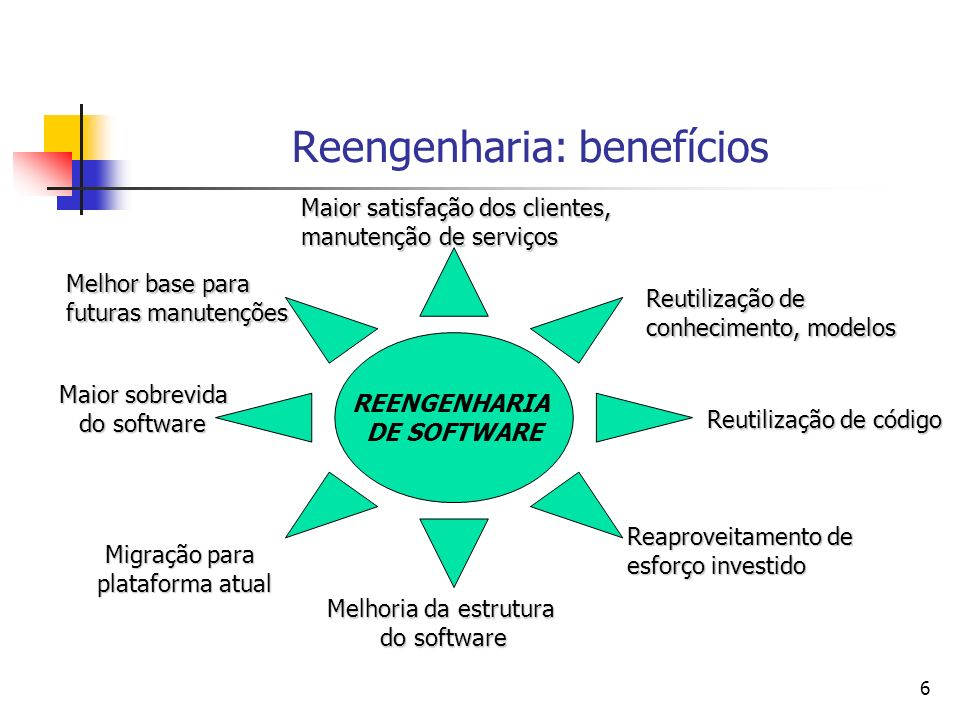 6 Reengenharia: benefícios REENGENHARIA DE SOFTWARE Reutilização de conhecimento, modelos Reutilização de código Reaproveitamento de esforço investido