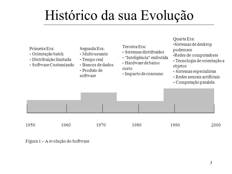 3 Histórico da sua Evolução Quarta Era: -Sistemas de desktop poderosos -Redes de computadores - Tecnologia de orientação a objetos - Sistemas especial