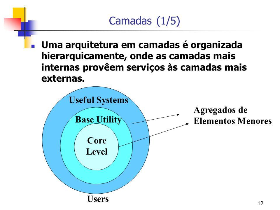12 Camadas (1/5) Uma arquitetura em camadas é organizada hierarquicamente, onde as camadas mais internas provêem serviços às camadas mais externas.