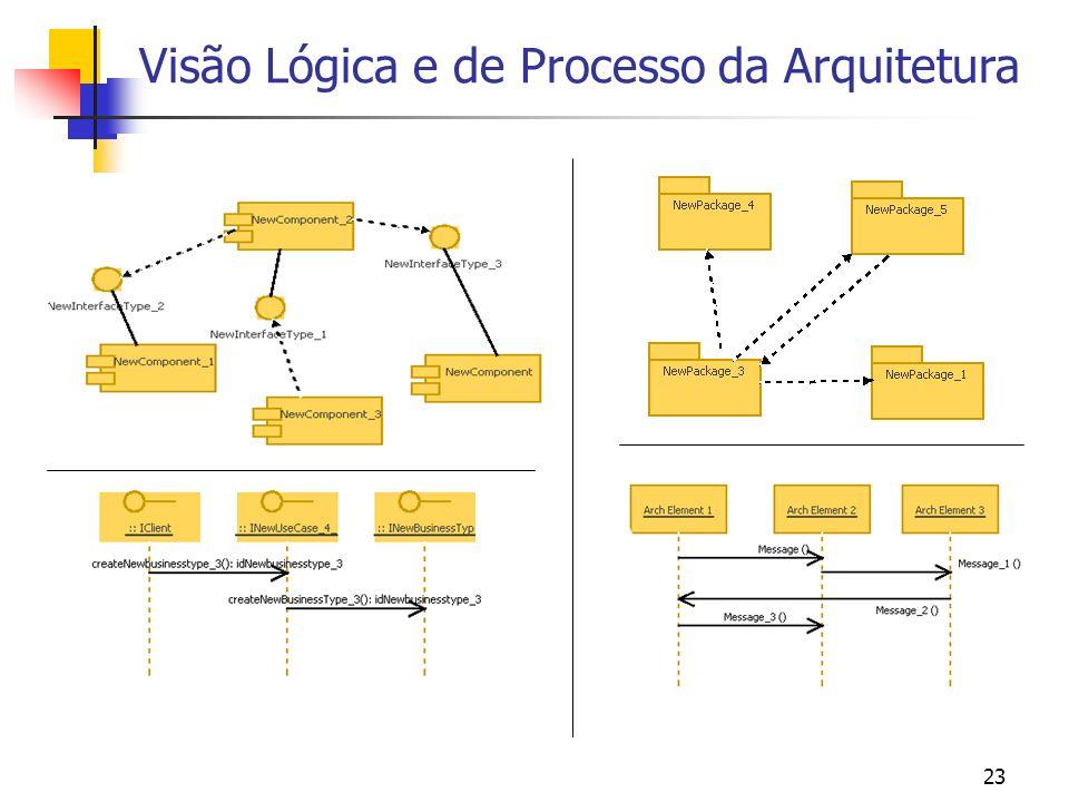 23 Visão Lógica e de Processo da Arquitetura