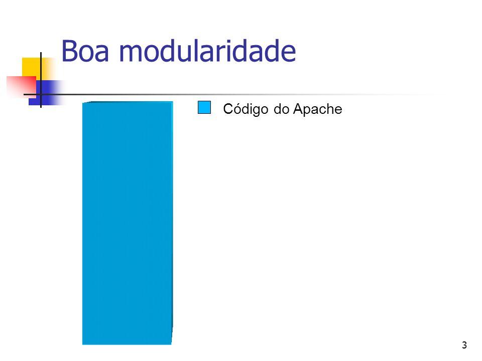 3 Boa modularidade Código do Apache