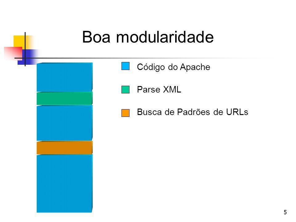 5 Boa modularidade Código do Apache Parse XML Busca de Padrões de URLs