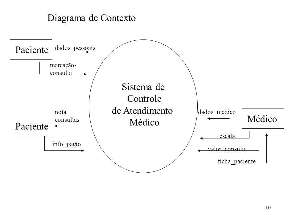 10 Paciente Diagrama de Contexto marcação- consulta dados_pessoais Paciente nota_ consultas info_pagto Médico dados_médico escala valor_consulta ficha