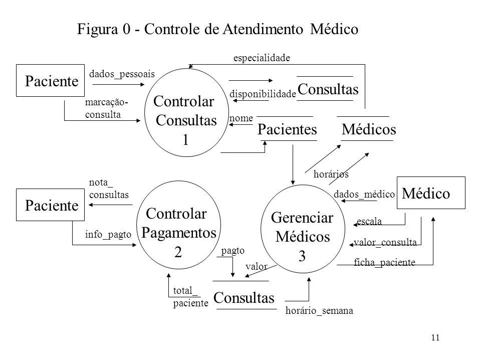 11 Controlar Consultas 1 Paciente Figura 0 - Controle de Atendimento Médico marcação- consulta Consultas Pacientes nome dados_pessoais Gerenciar Médic