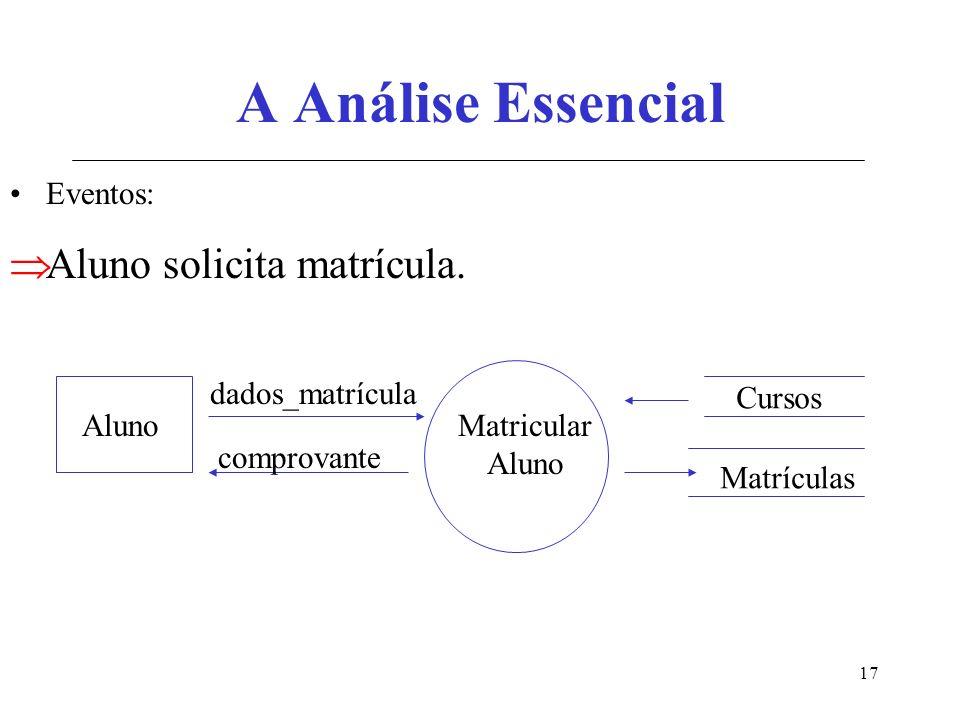 17 A Análise Essencial Eventos: Aluno solicita matrícula. Matricular Aluno dados_matrícula Matrículas comprovante Cursos