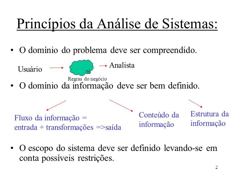 2 Princípios da Análise de Sistemas: O domínio do problema deve ser compreendido. O domínio da informação deve ser bem definido. O escopo do sistema d
