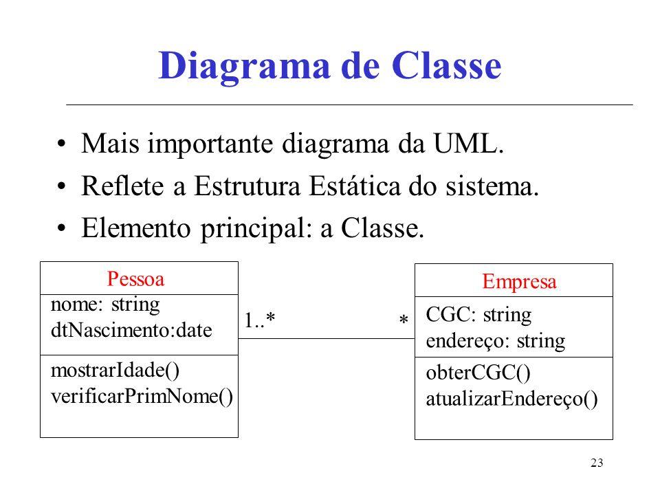 23 Diagrama de Classe Mais importante diagrama da UML. Reflete a Estrutura Estática do sistema. Elemento principal: a Classe. nome: string dtNasciment