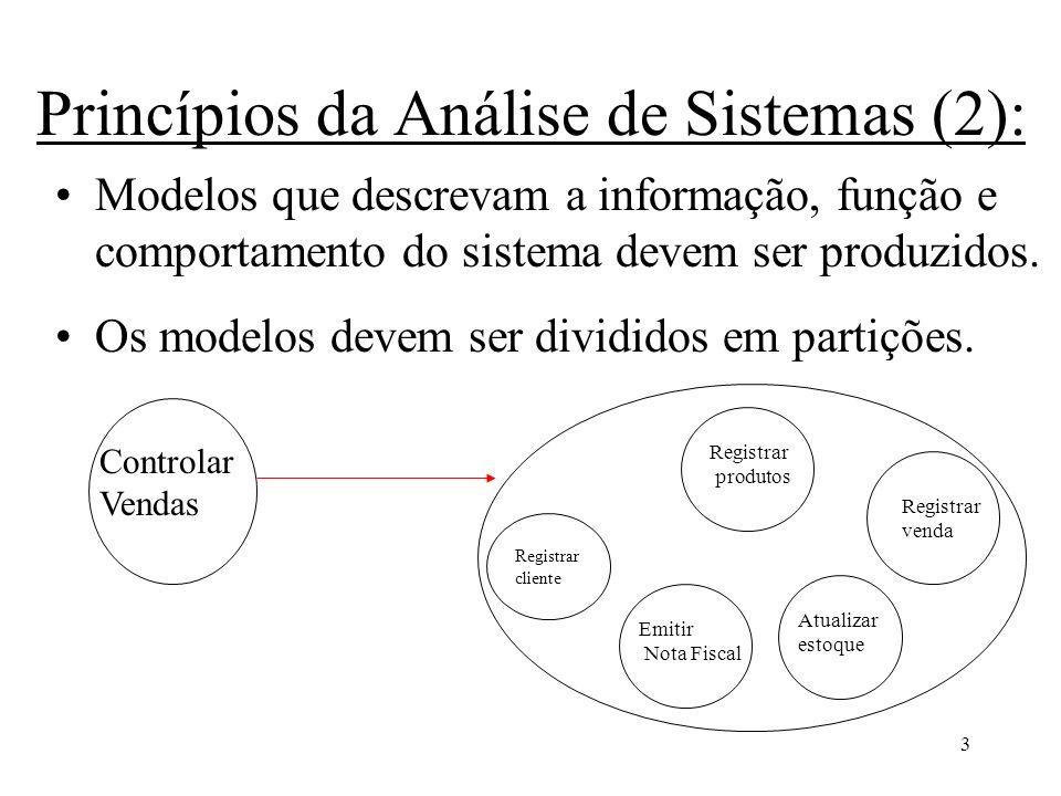 4 Princípios da Análise de Sistemas (3): Objetivo dos modelos: ajudam o analista a compreender o sistema; facilitam a determinação da inteireza e consistência da especificação; base para o projeto.