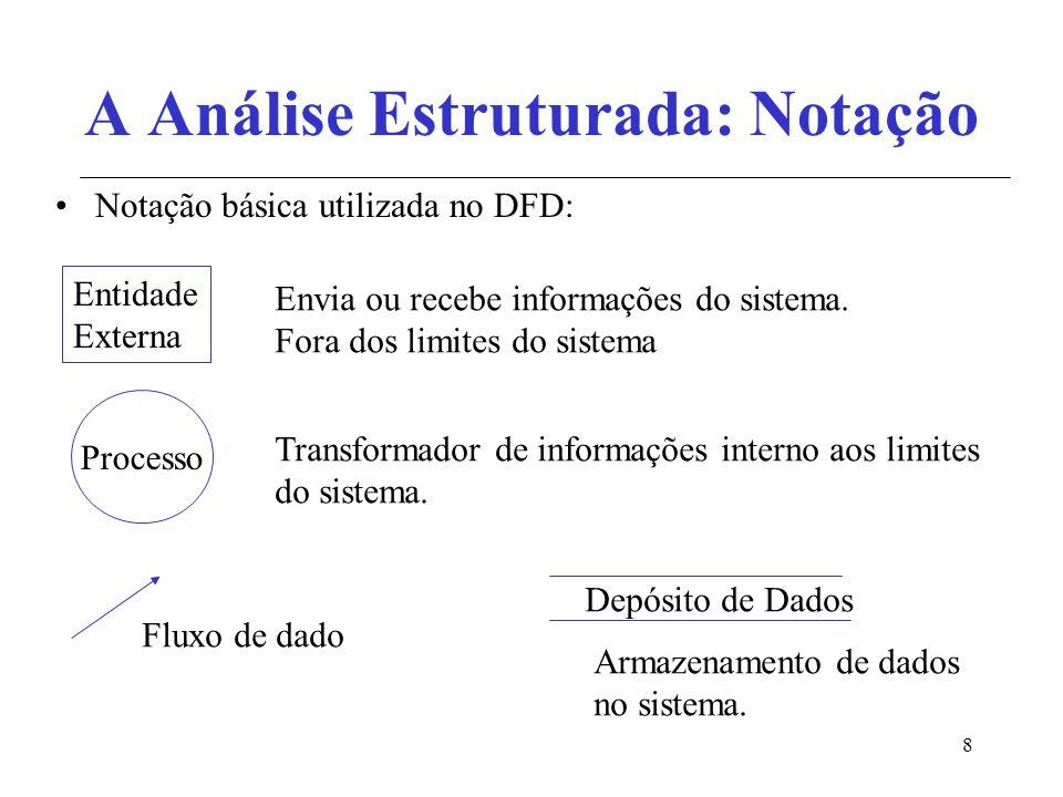 8 A Análise Estruturada: Notação Notação básica utilizada no DFD: Entidade Externa Envia ou recebe informações do sistema. Fora dos limites do sistema