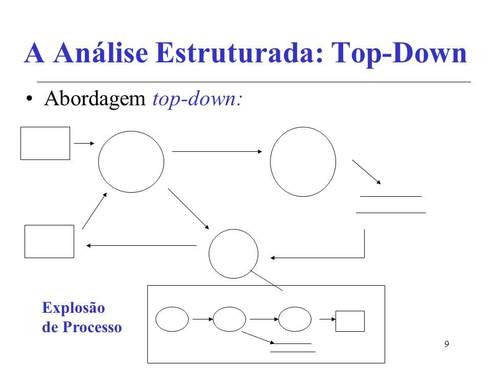 9 A Análise Estruturada: Top-Down Abordagem top-down: Explosão de Processo