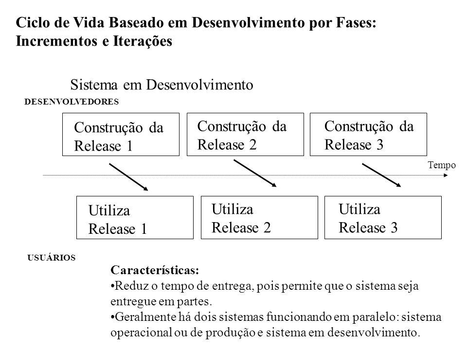 Ciclo de Vida Baseado em Desenvolvimento por Fases: Incrementos e Iterações Sistema em Desenvolvimento DESENVOLVEDORES Construção da Release 1 Constru